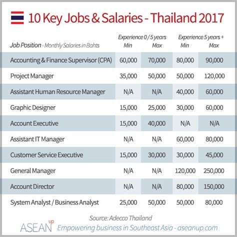 Thailand Salary Guide 2017 [report] - ASEAN UP