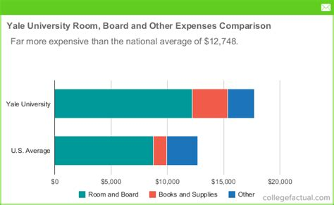 Yale University Room & Board Costs: Dorms, Meals & Other