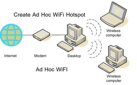 How to Connect to Ad Hoc WiFi Network in Windows 8