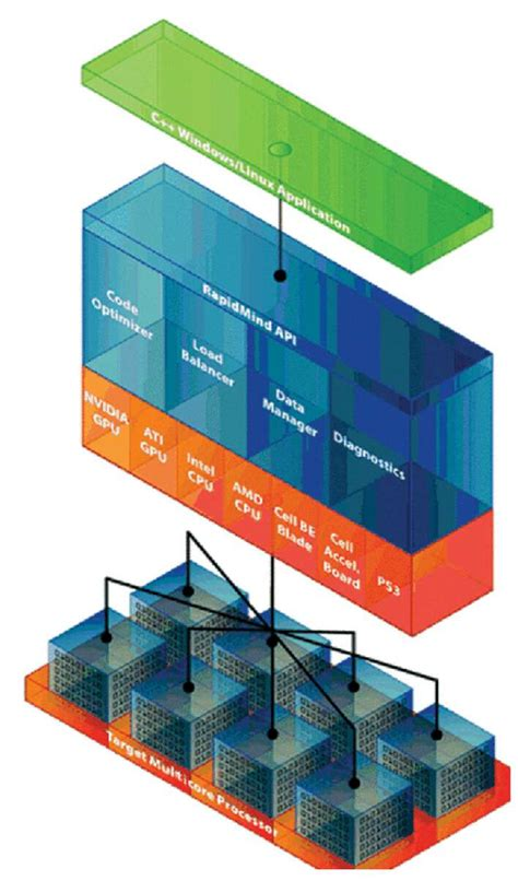 Multicore technologies and software challenges - Embedded