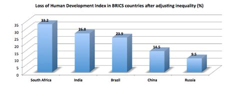India's Human Development Index loss due to inequality