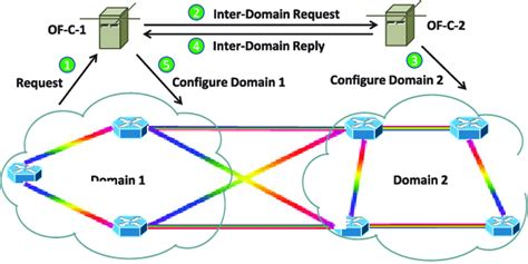 Detailed procedure for multi-domain lightpath provisioning