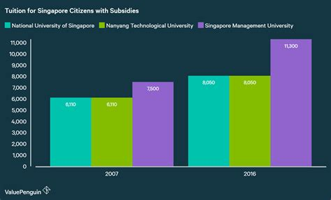 Education Inflation in Singapore: Tuition Outpaces CPI by