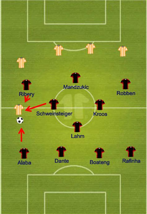 Understanding the 4-1-4-1: Guardiola's vision in defense